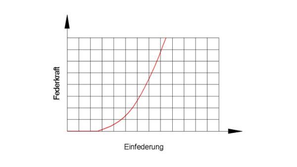 nicht lineare Feder