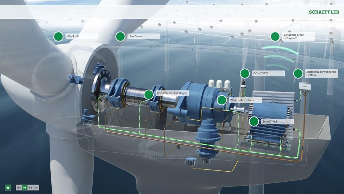 Interaktive Animation Windkraft Vorausschauende Instandhaltung