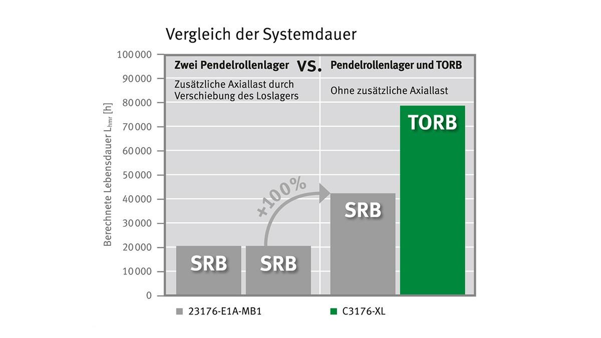 Durch den Einsatz von TORB als Loslager bei axialen Zusatzlasten kann die Lebensdauer auch des Festlagers und damit der gesamten Lagerkombination teils verdoppelt werden.