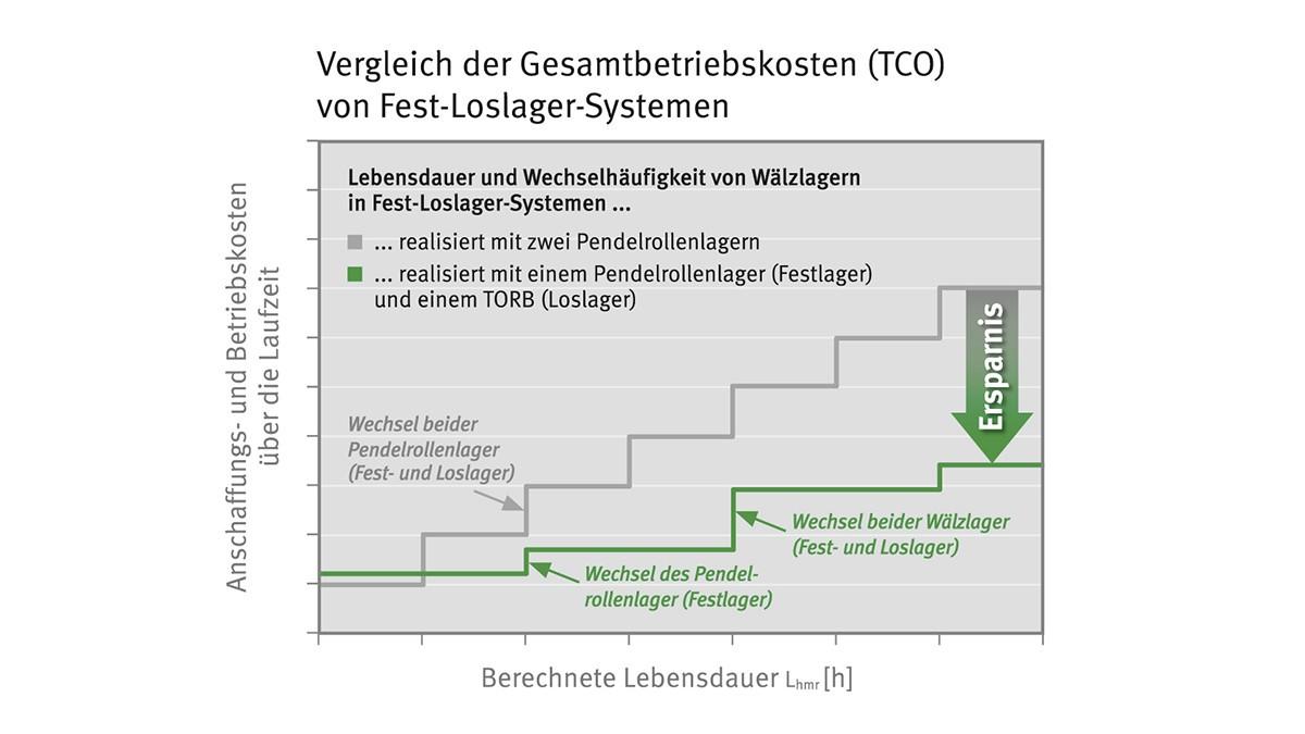 Schematische Darstellung der Ersatzteilkosten einer Fest-Loslagerung mit TORB im Vergleich zu einer konventionellen Lösung.