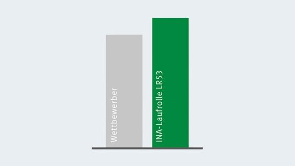 Vergleich der dynamischen Tragzahl der X-life Laufrollen zum nächstbesten Wettbewerber.