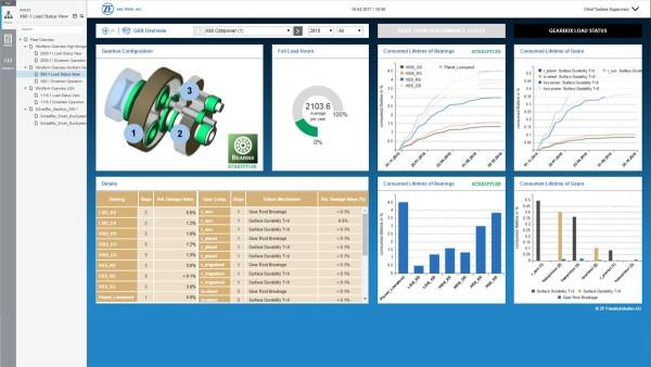 digitales Monitoring- und Steuerungssystem